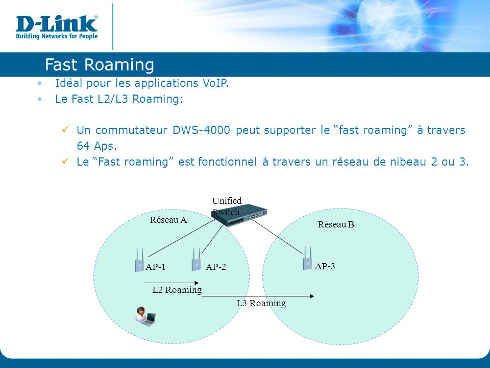 Fast Roaming Idéal pour les applications VoIP. Le Fast L2/L3 Roaming:
