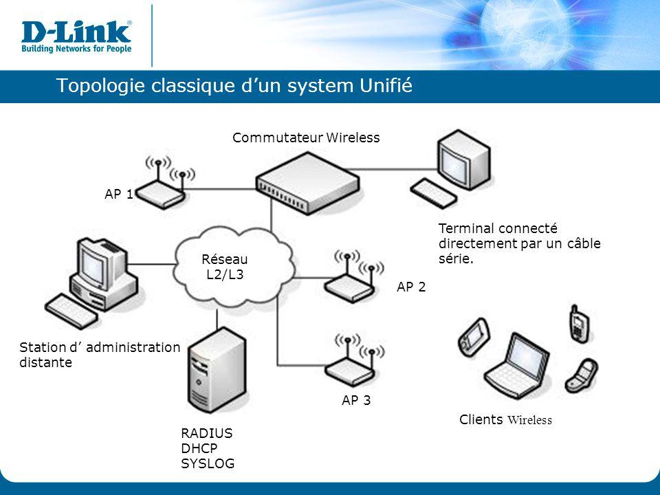 Topologie classique d'un system Unifié