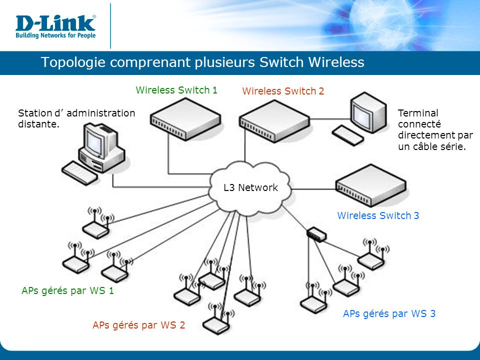 Topologie comprenant plusieurs Switch Wireless