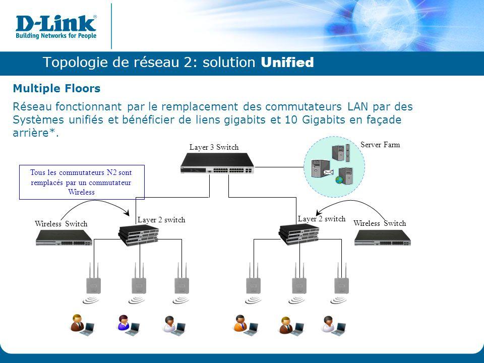 Topologie de réseau 2: solution Unified