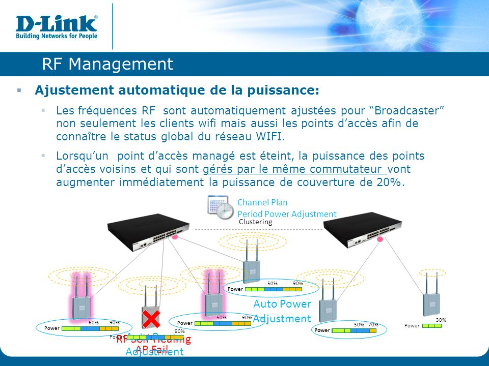 RF Management Ajustement automatique de la puissance: