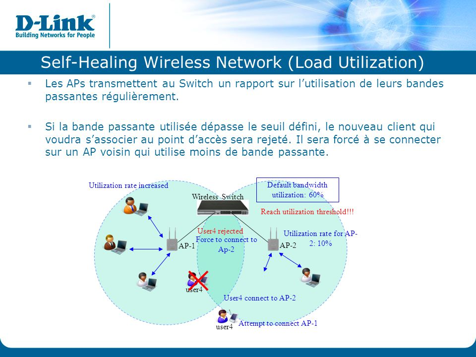 Self-Healing Wireless Network (Load Utilization)