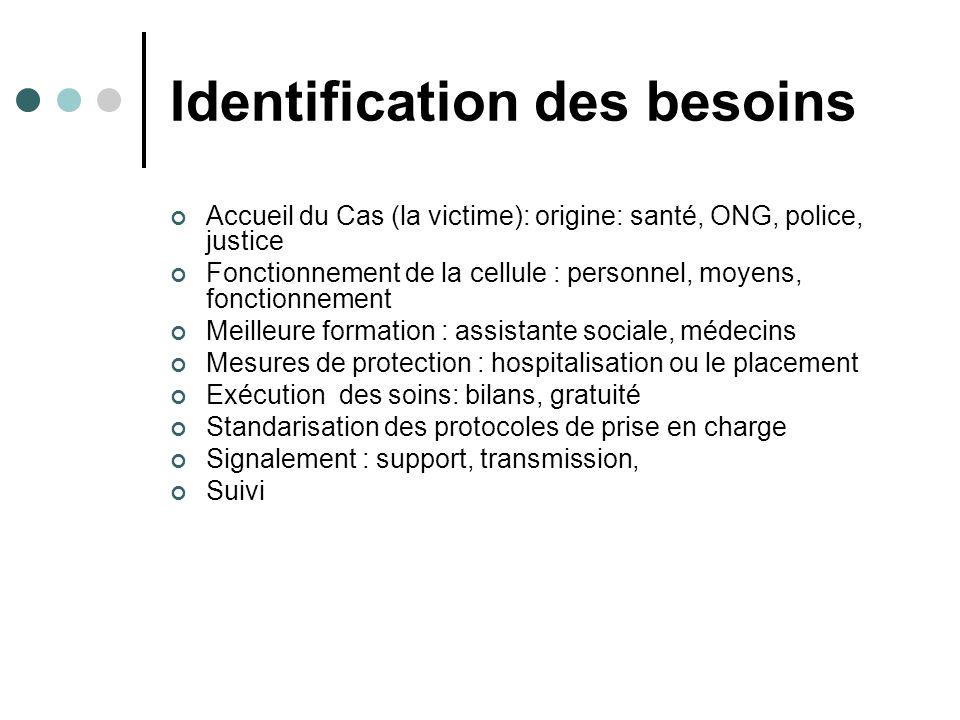 Identification des besoins