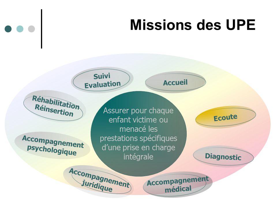 Missions des UPE Suivi. Evaluation. Accueil. Réhabilitation. Réinsertion.