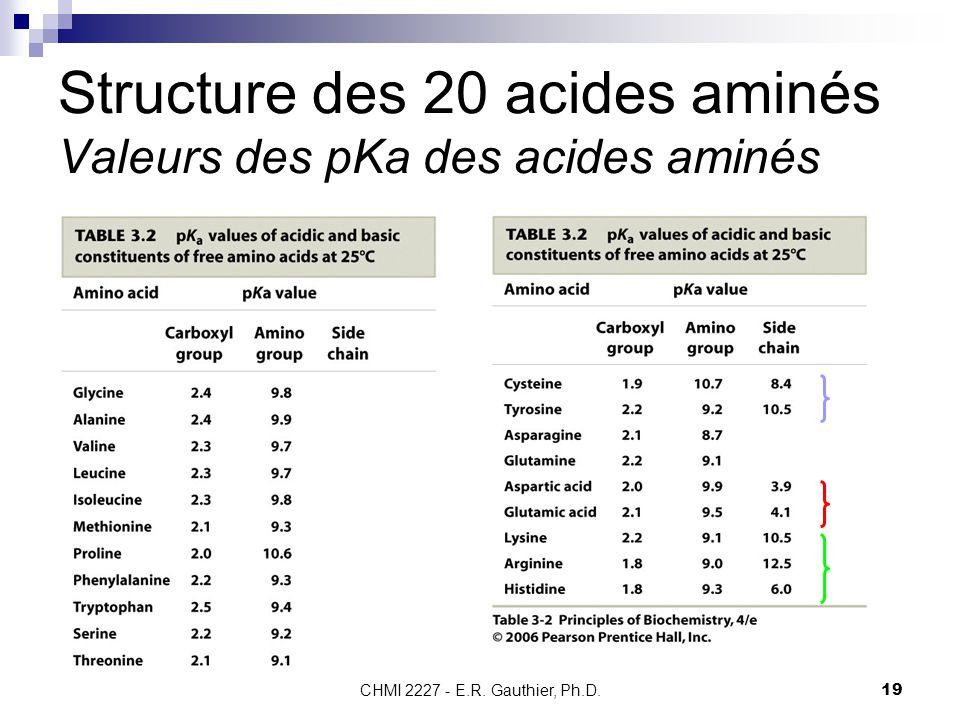 Structure des 20 acides aminés Valeurs des pKa des acides aminés