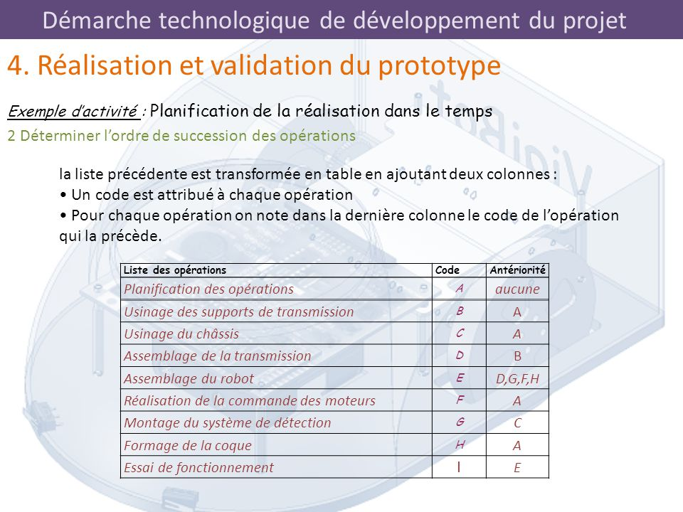 4. Réalisation et validation du prototype
