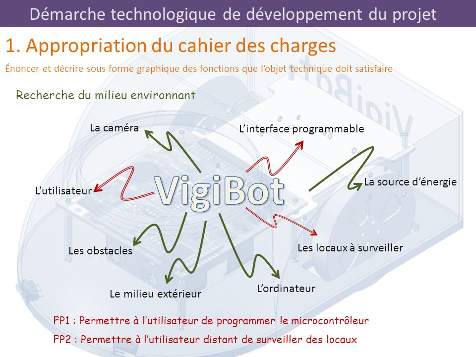 VigiBot 1. Appropriation du cahier des charges