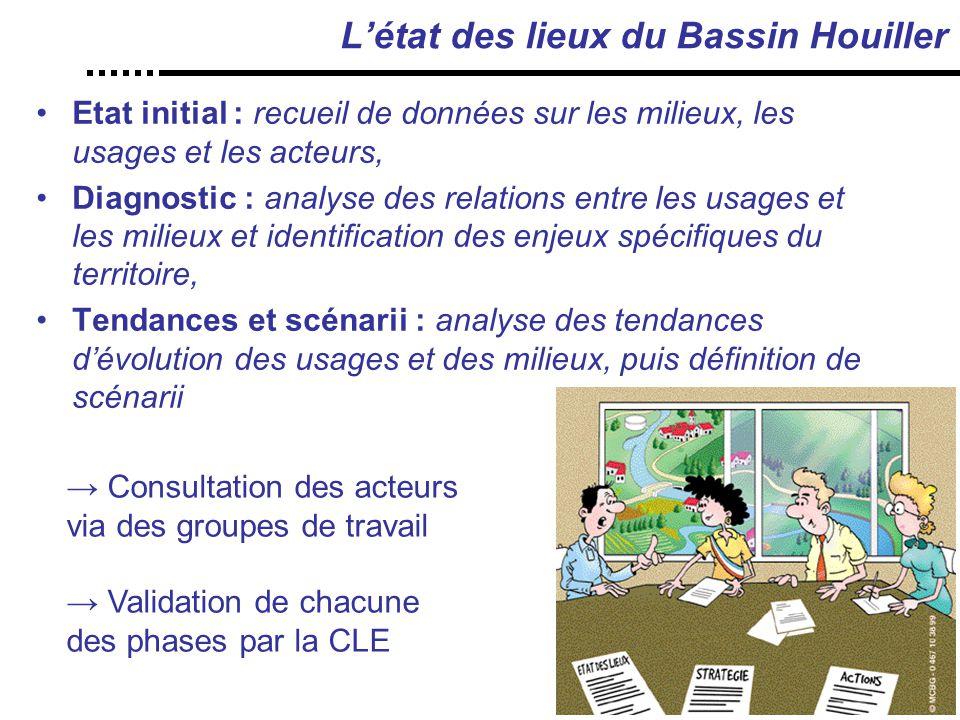L'état des lieux du Bassin Houiller