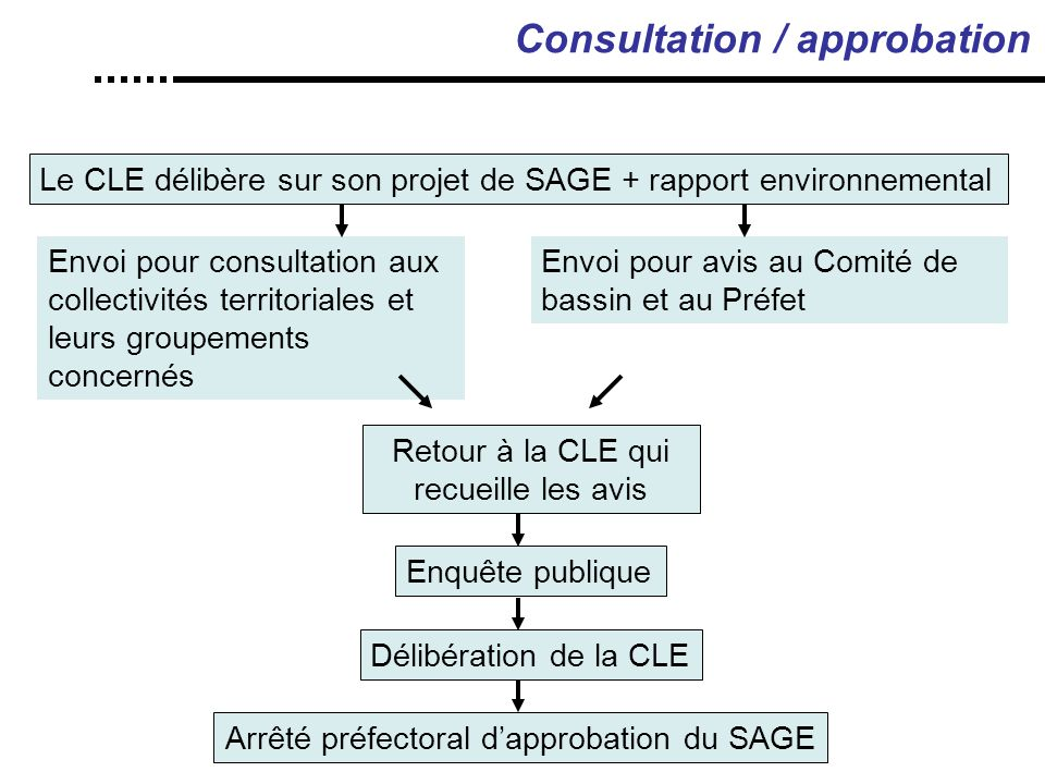 Consultation / approbation
