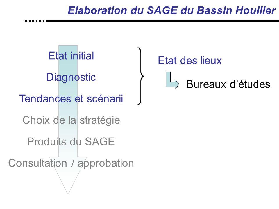 Elaboration du SAGE du Bassin Houiller
