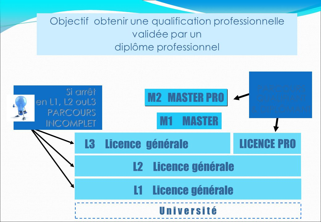 M2 MASTER PRO M1 MASTER L3 Licence générale LICENCE PRO
