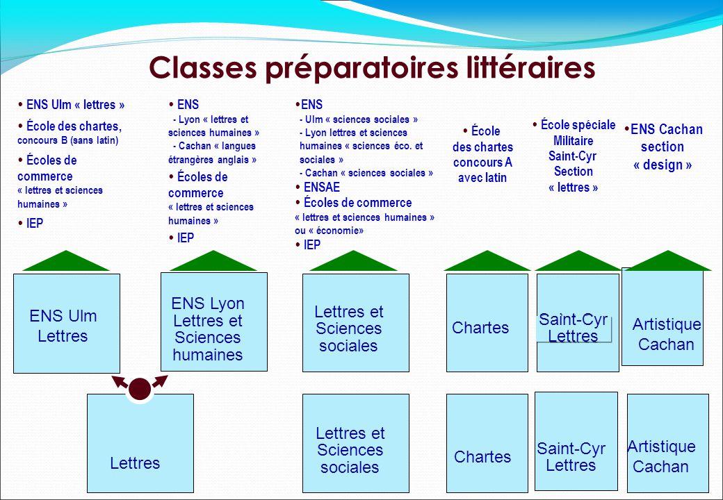Classes préparatoires littéraires