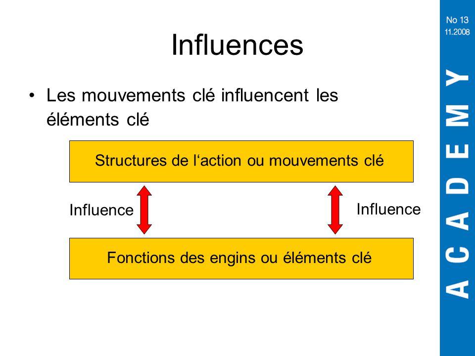Influences Les mouvements clé influencent les éléments clé