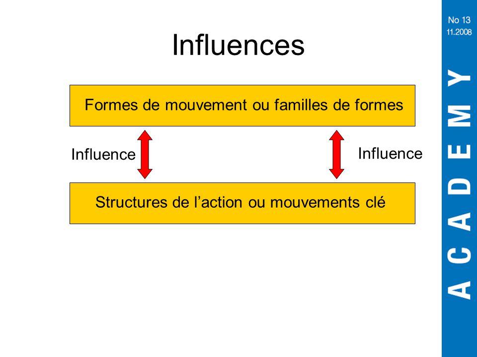 Influences Formes de mouvement ou familles de formes Influence