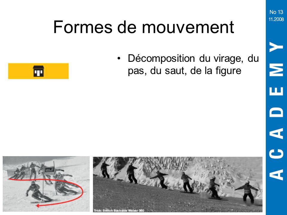Formes de mouvement Décomposition du virage, du pas, du saut, de la figure. Décomposition des phases :