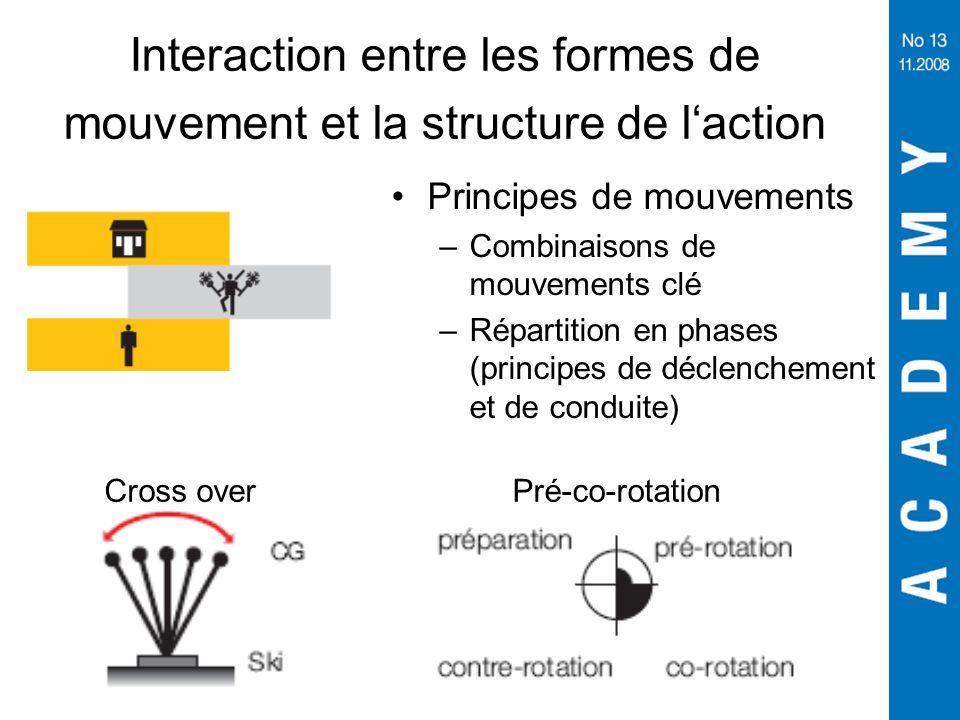 Interaction entre les formes de mouvement et la structure de l'action