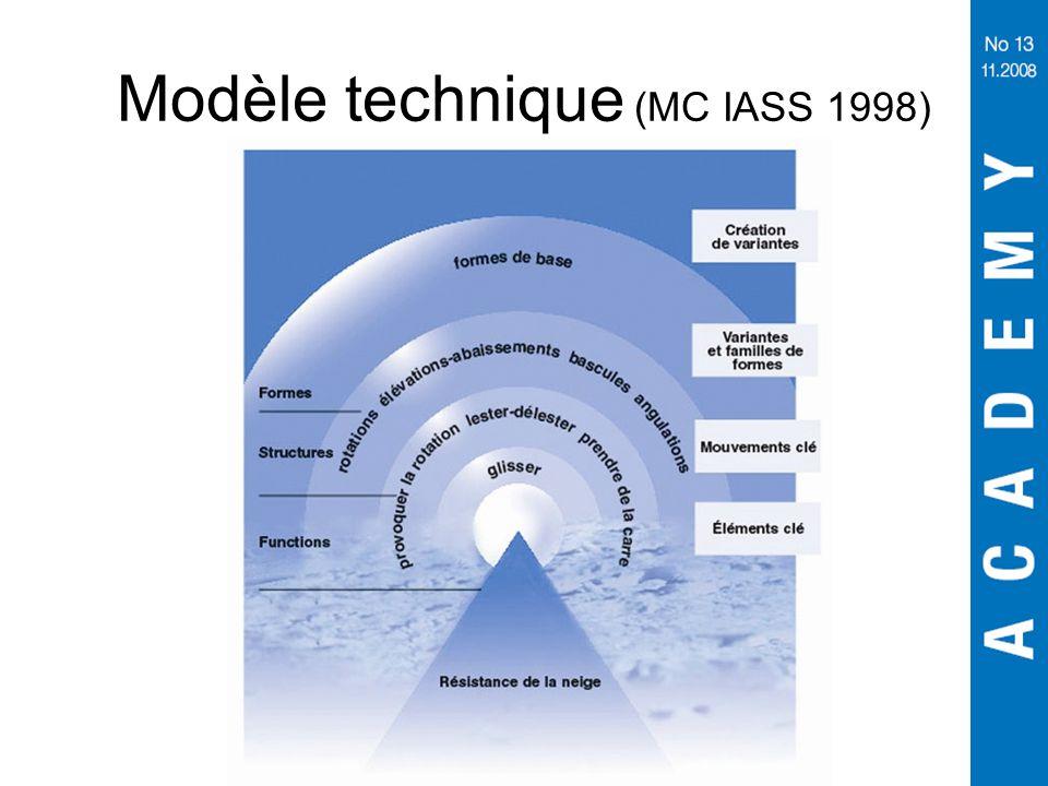 Modèle technique (MC IASS 1998)