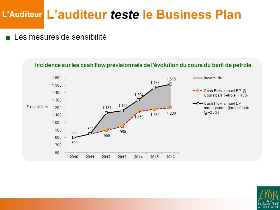 L'auditeur teste le Business Plan