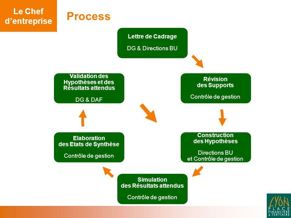 Process Le Chef d'entreprise Lettre de Cadrage DG & Directions BU