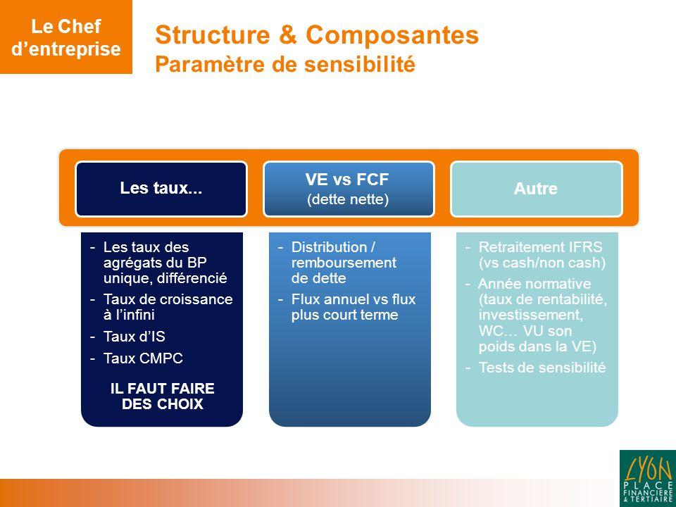 Structure & Composantes Paramètre de sensibilité