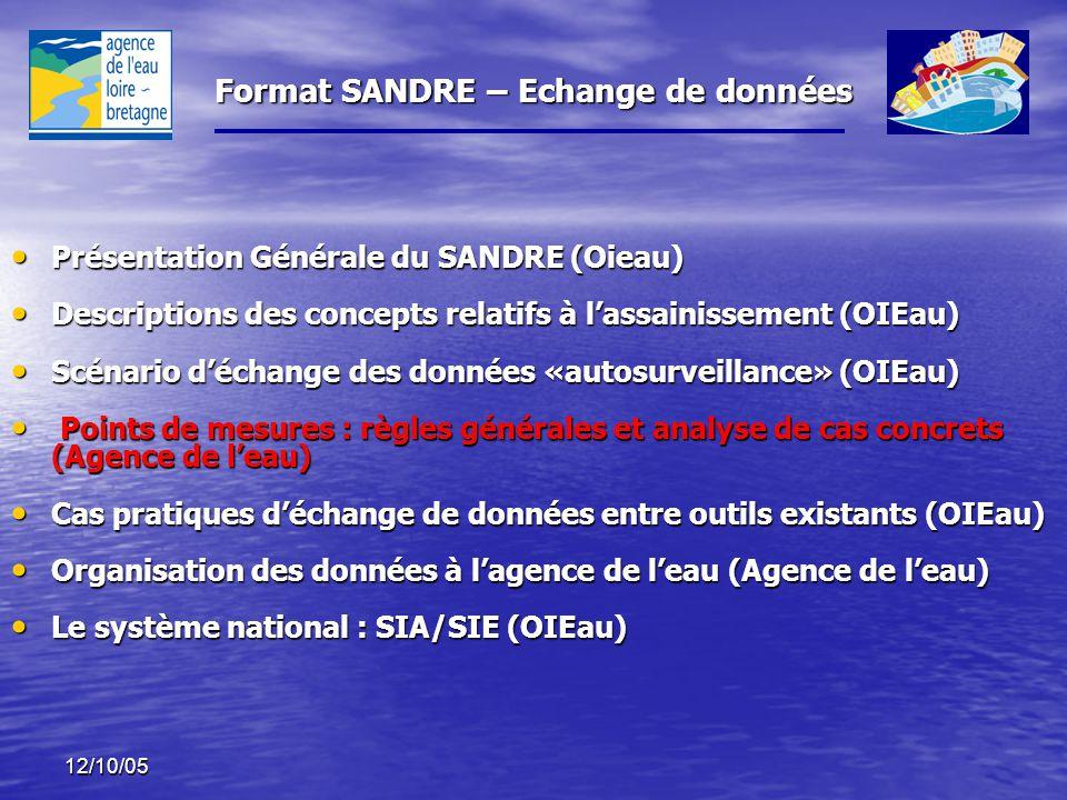 Présentation Générale du SANDRE (Oieau)