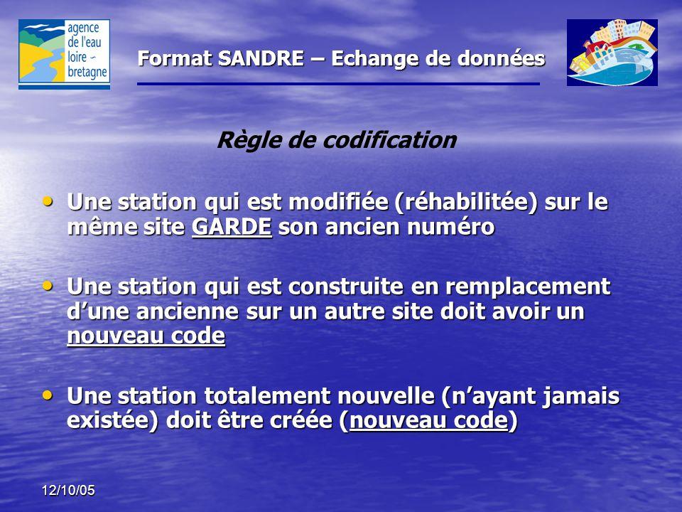 Règle de codification Une station qui est modifiée (réhabilitée) sur le même site GARDE son ancien numéro.