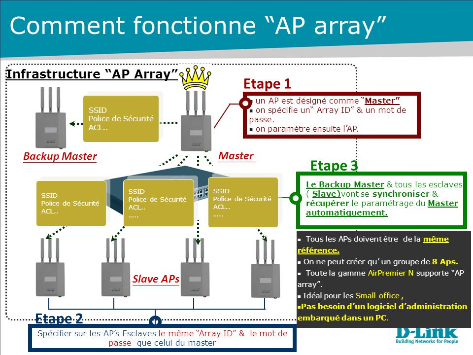 Comment fonctionne AP array