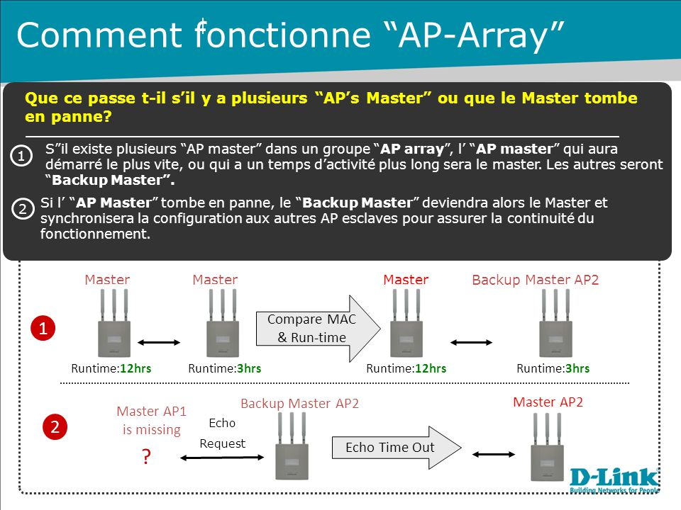 Comment fonctionne AP-Array
