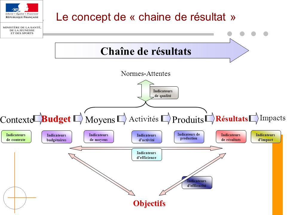 Le concept de « chaine de résultat »