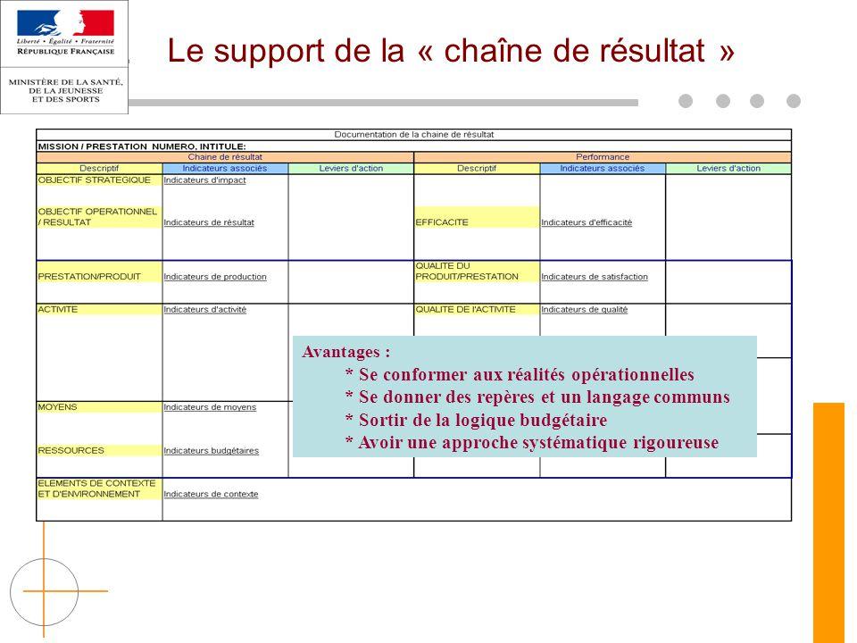 Le support de la « chaîne de résultat »
