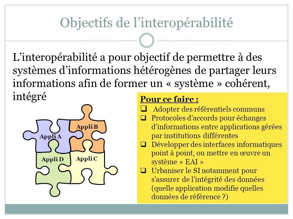 Objectifs de l'interopérabilité