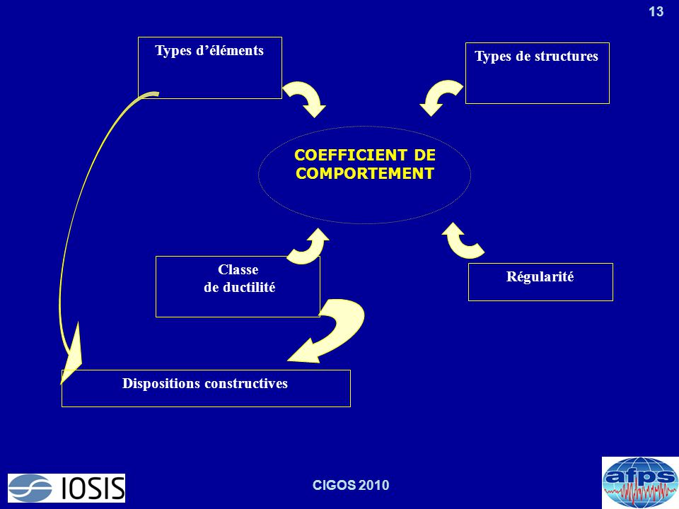 Dispositions constructives