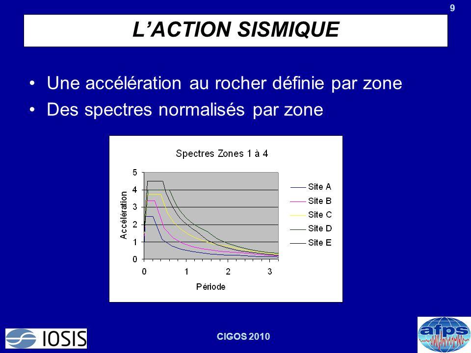 L'ACTION SISMIQUE Une accélération au rocher définie par zone