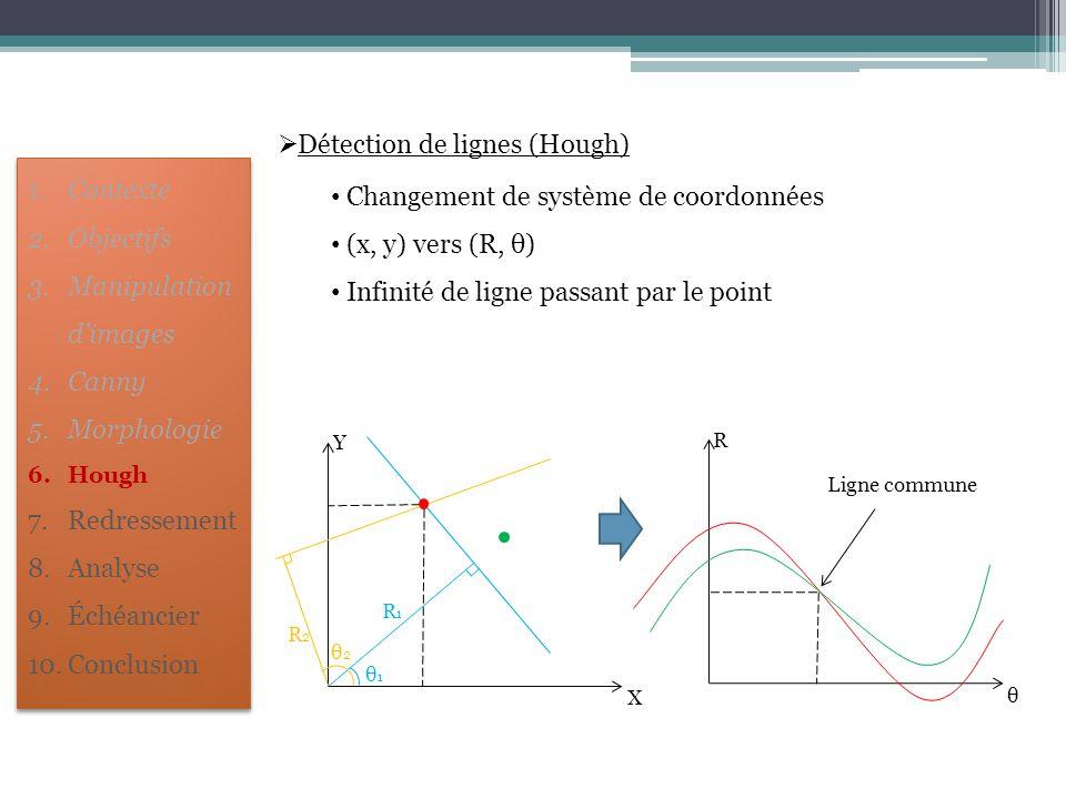 Détection de lignes (Hough) Changement de système de coordonnées