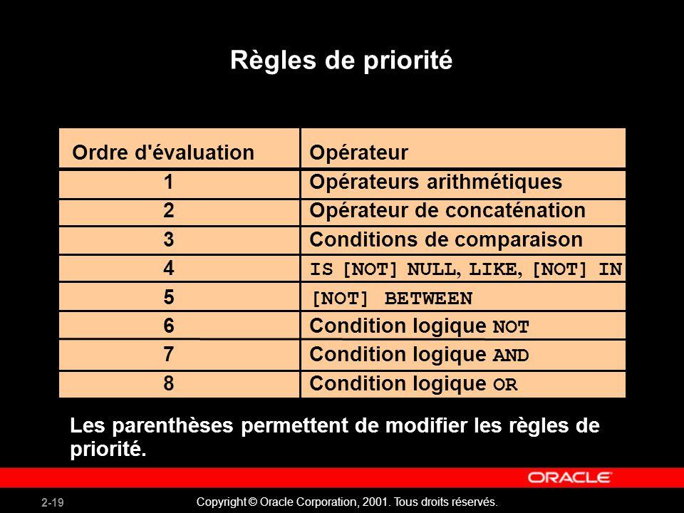 Règles de priorité Ordre d évaluation Opérateur