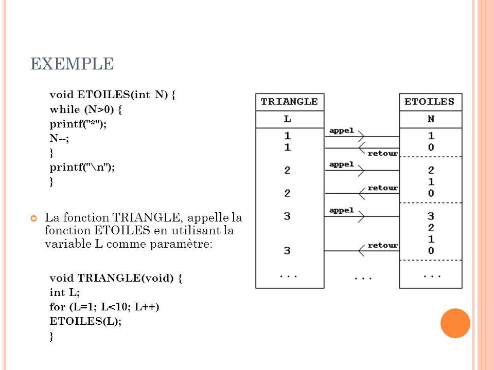 exemple void ETOILES(int N) { while (N>0) { printf( * ); N--; } printf( \n );
