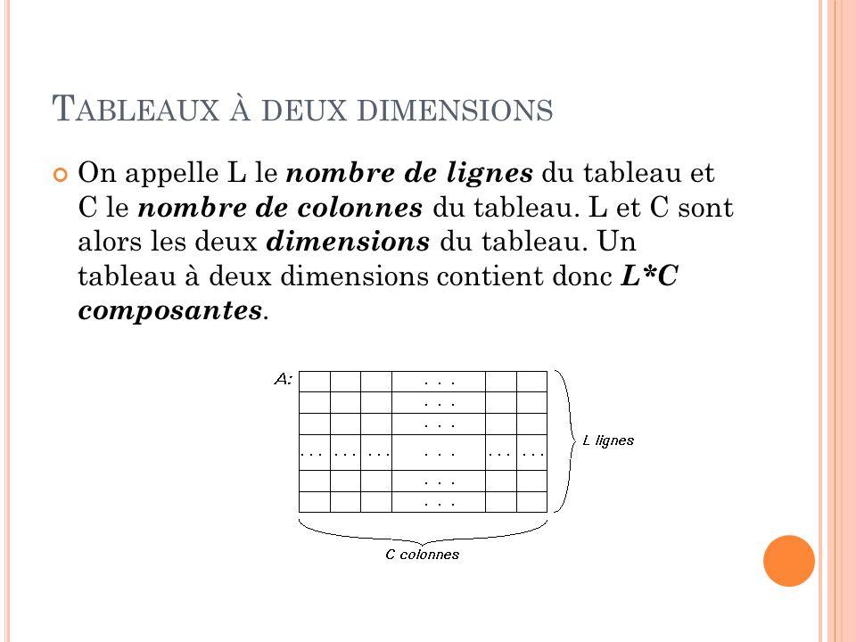 Tableaux à deux dimensions