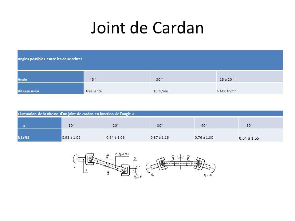 Joint de Cardan 0.64 à 1.55 Angles possibles entre les deux arbres