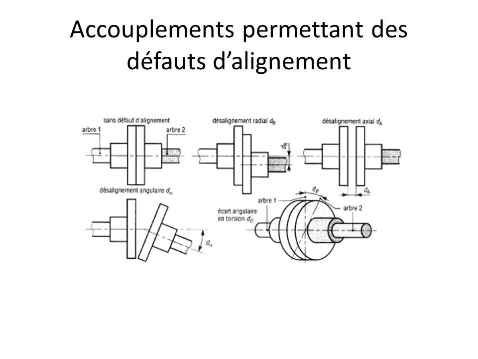 Accouplements permettant des défauts d'alignement
