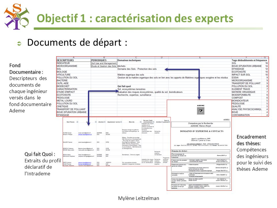 Objectif 1 : caractérisation des experts