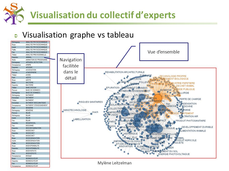 Visualisation du collectif d'experts