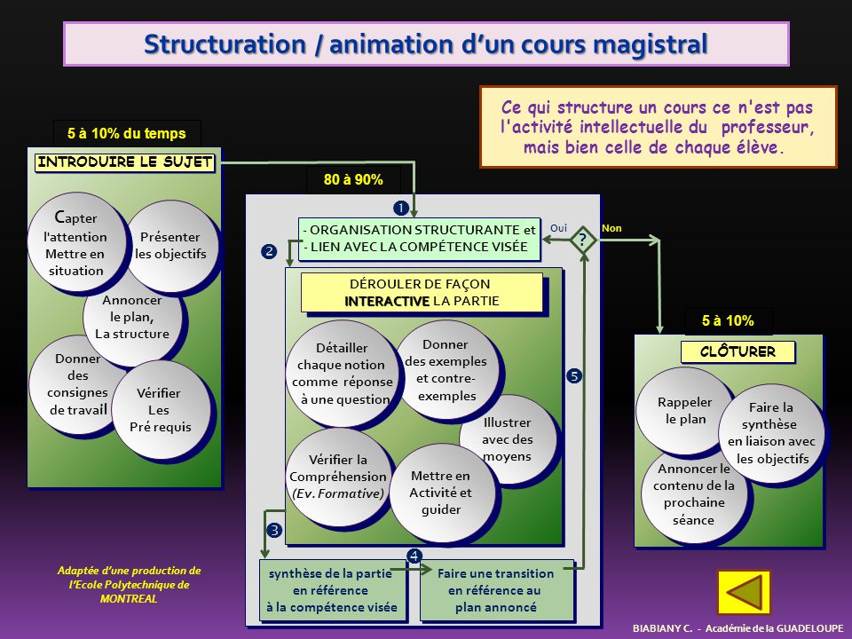 Structuration / animation d'un cours magistral