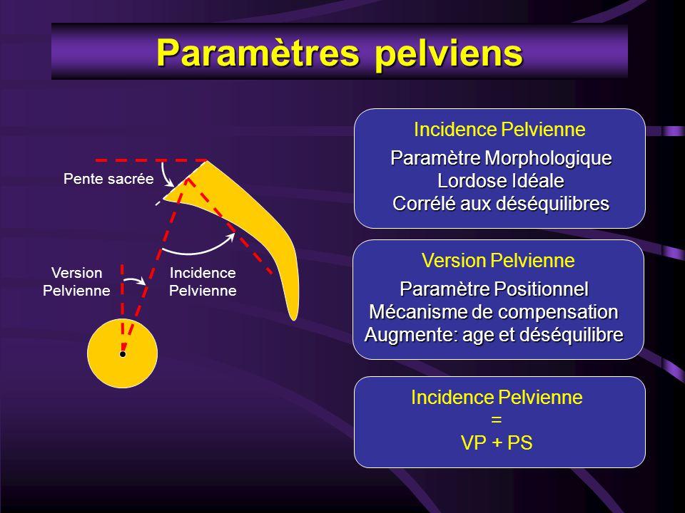 Paramètres pelviens Incidence Pelvienne Paramètre Morphologique