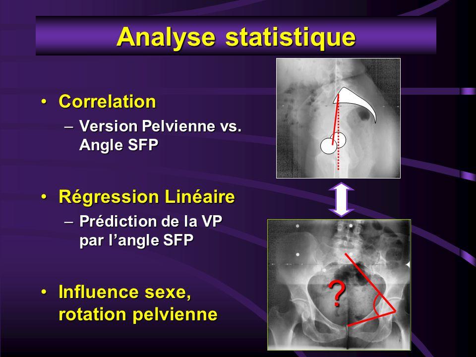 Analyse statistique Correlation Régression Linéaire