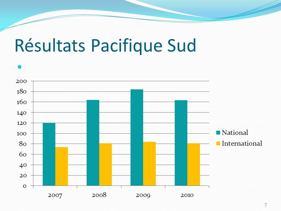 Résultats Pacifique Sud