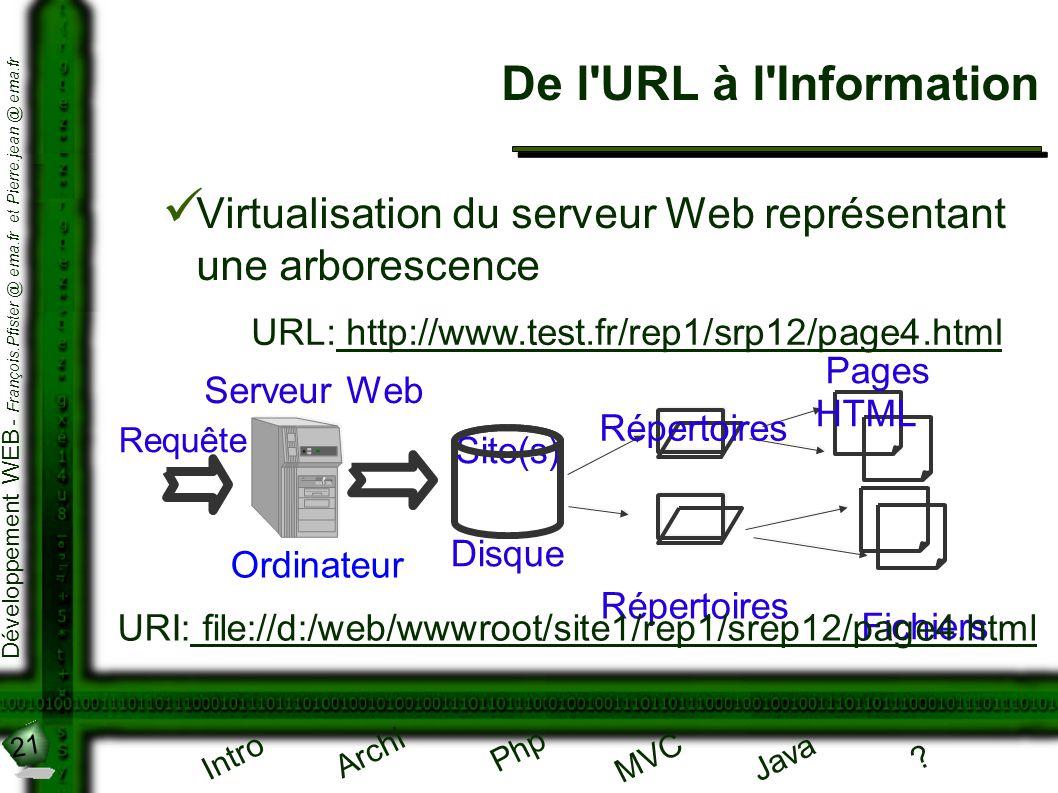 De l URL à l Information Virtualisation du serveur Web représentant une arborescence. URL: http://www.test.fr/rep1/srp12/page4.html.