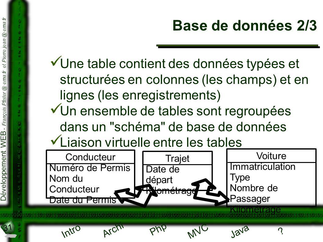 Base de données 2/3 Une table contient des données typées et structurées en colonnes (les champs) et en lignes (les enregistrements)