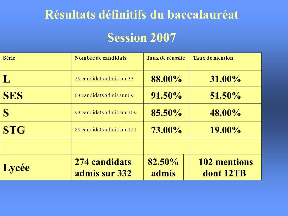 Résultats définitifs du baccalauréat