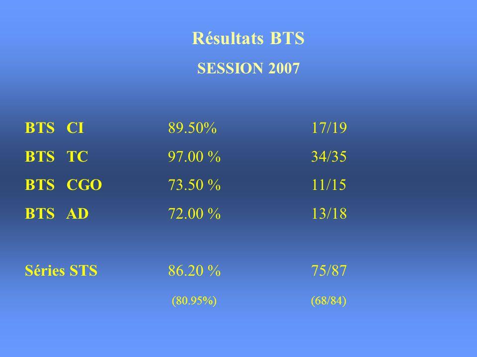 Résultats BTS SESSION 2007 BTS CI 89.50% 17/19 BTS TC 97.00 % 34/35