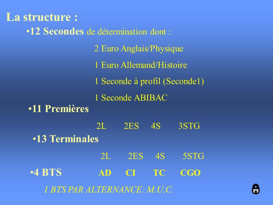 La structure : 12 Secondes de détermination dont : 11 Premières
